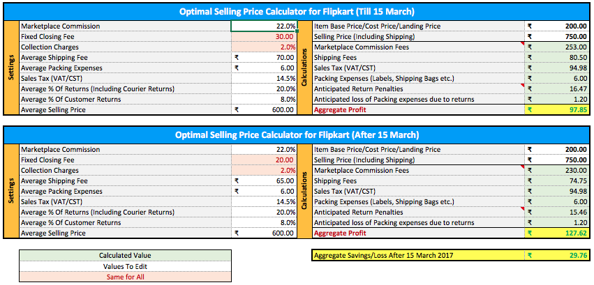 will flipkart s new rate card magic on slashing selling fees helps